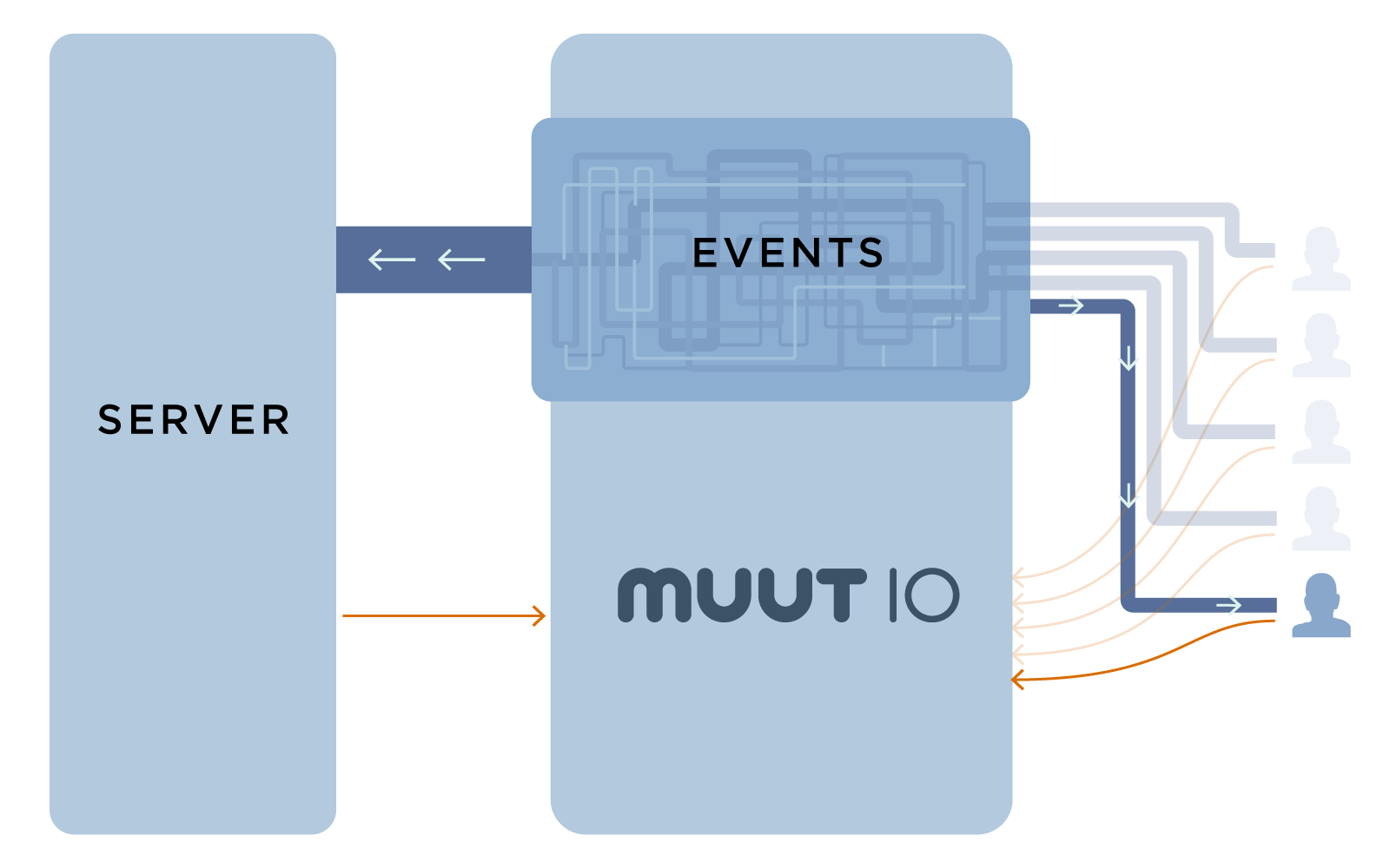 Muut IO Diagram